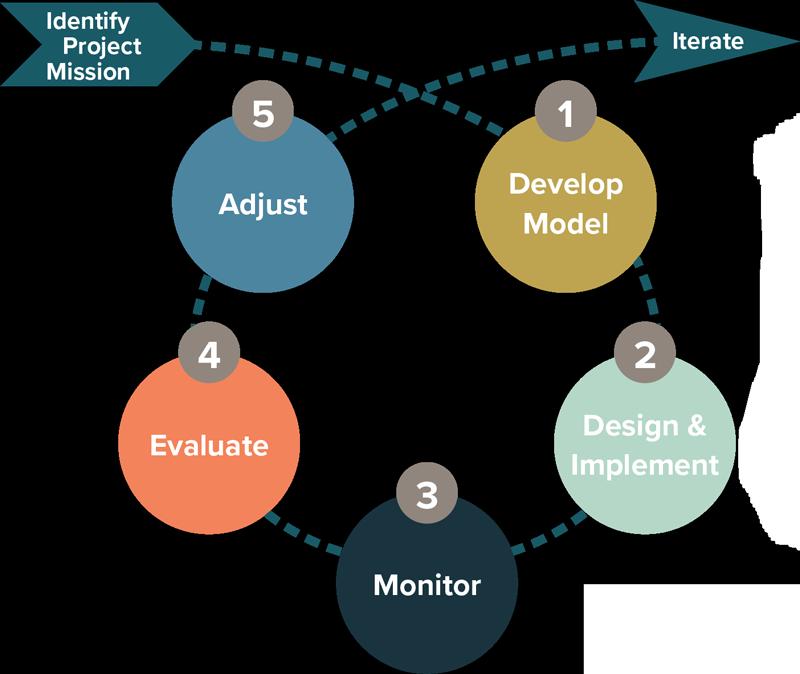 Adaptive Management Process